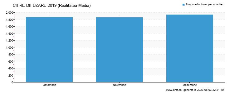 Grafic cifre difuzare - Realitatea Media