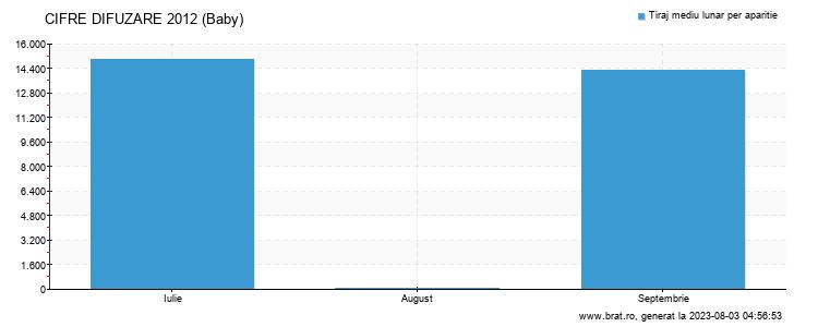 Grafic cifre difuzare - Baby