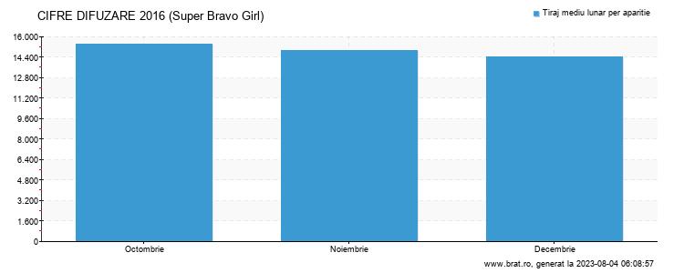Grafic cifre difuzare - Super Bravo Girl