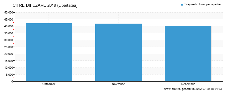 Grafic cifre difuzare - Libertatea
