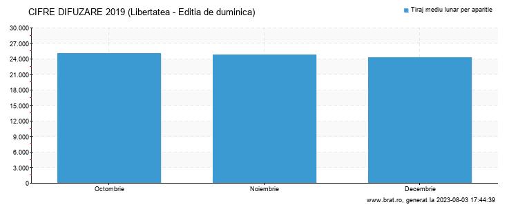 Grafic cifre difuzare - Libertatea - Editia de duminica