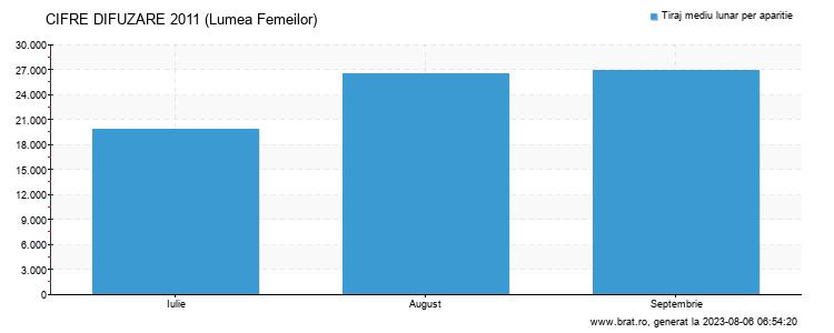 Grafic cifre difuzare - Lumea Femeilor