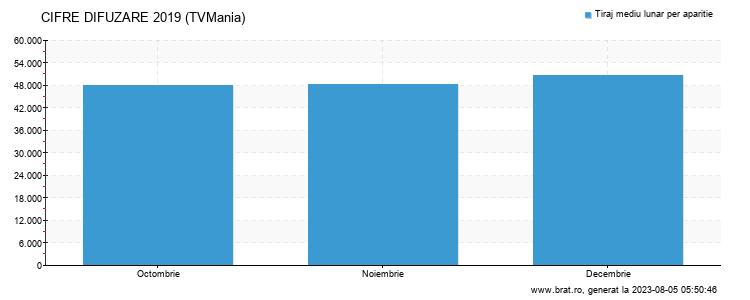 Grafic cifre difuzare - TVMania