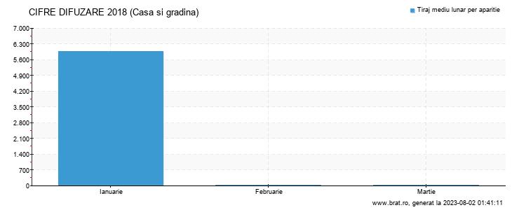 Grafic cifre difuzare - Casa si gradina