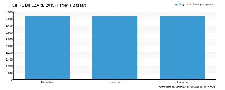 Grafic cifre difuzare - Harper`s Bazaar