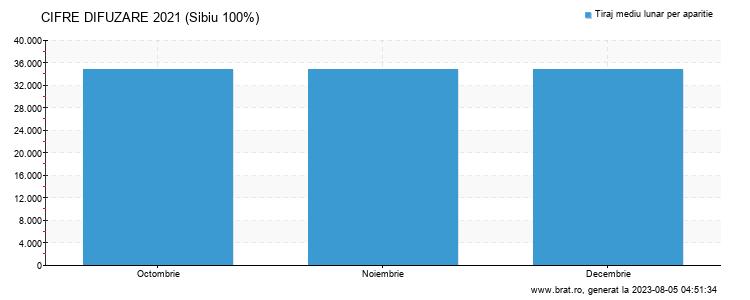 Grafic cifre difuzare - Sibiu 100%
