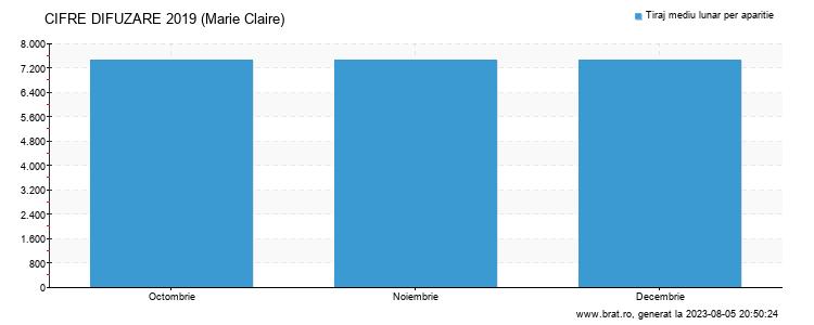 Grafic cifre difuzare - Marie Claire