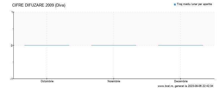 Grafic cifre difuzare - Diva