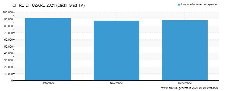 Grafic cifre difuzare - Click! Ghid TV
