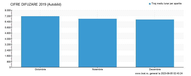 Grafic cifre difuzare - Autobild