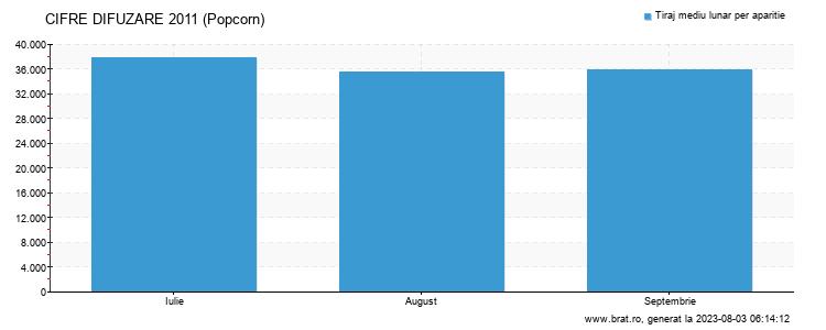 Grafic cifre difuzare - Popcorn
