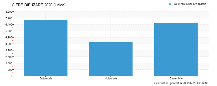 Grafic cifre difuzare - Unica