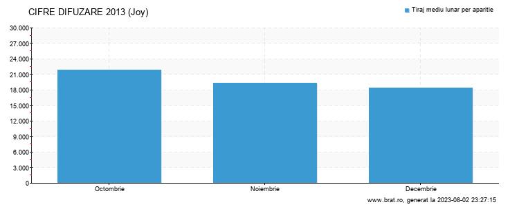 Grafic cifre difuzare - Joy