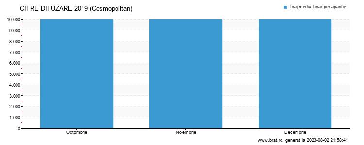 Grafic cifre difuzare - Cosmopolitan