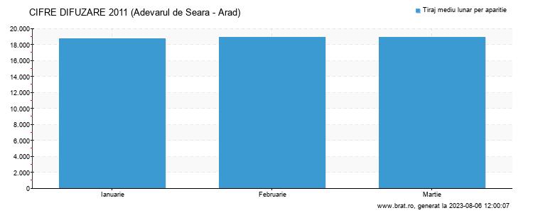 Grafic cifre difuzare - Adevarul de Seara - Arad