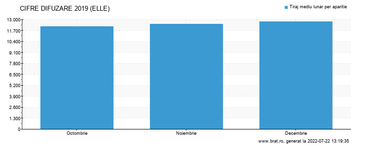 Grafic cifre difuzare - ELLE