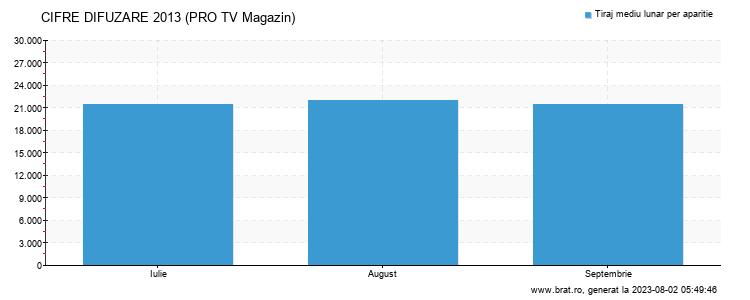 Grafic cifre difuzare - PRO TV Magazin
