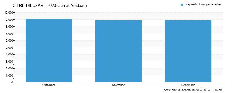 Grafic cifre difuzare - Jurnal Aradean