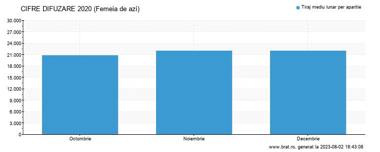 Grafic cifre difuzare - Femeia de azi