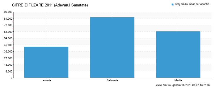 Grafic cifre difuzare - Adevarul Sanatate