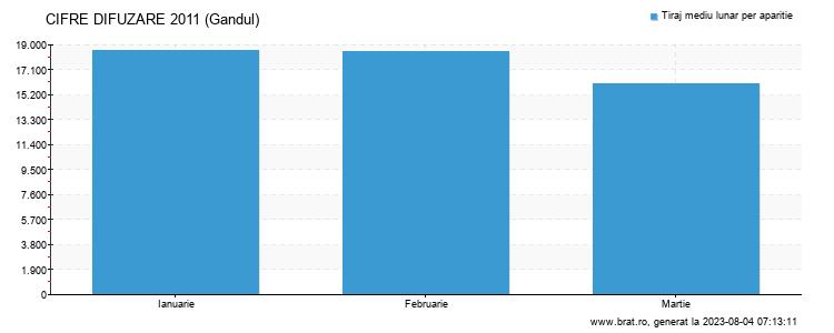 Grafic cifre difuzare - Gandul
