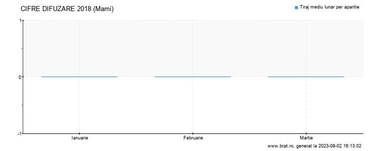 Grafic cifre difuzare - Mami