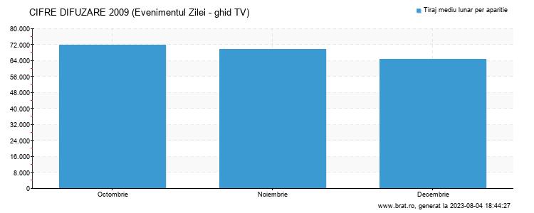 Grafic cifre difuzare - Evenimentul Zilei - ghid TV