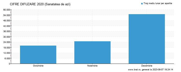 Grafic cifre difuzare - Sanatatea de azi