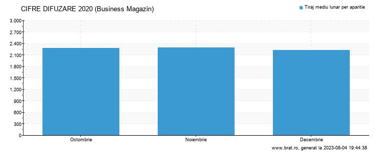 Grafic cifre difuzare - Business Magazin