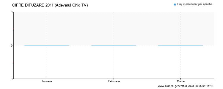Grafic cifre difuzare - Adevarul Ghid TV