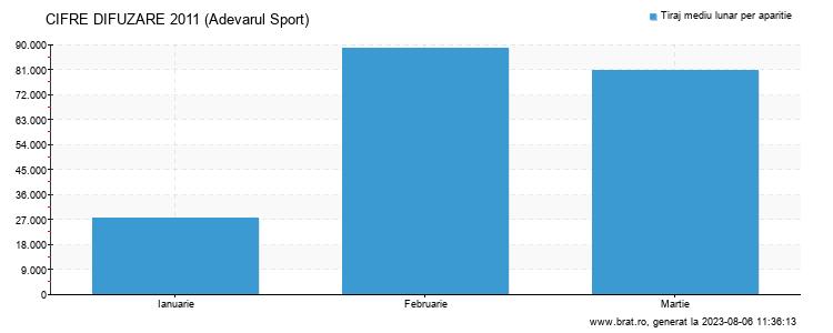 Grafic cifre difuzare - Adevarul Sport