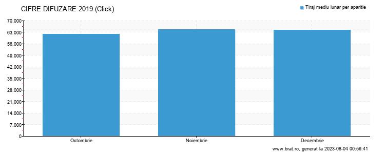 Grafic cifre difuzare - Click