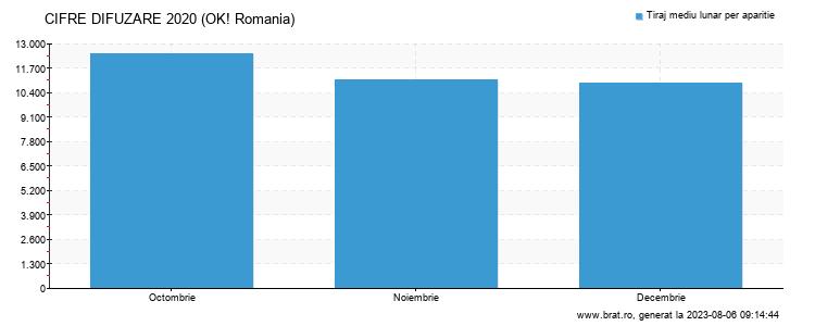 Grafic cifre difuzare - OK! Romania
