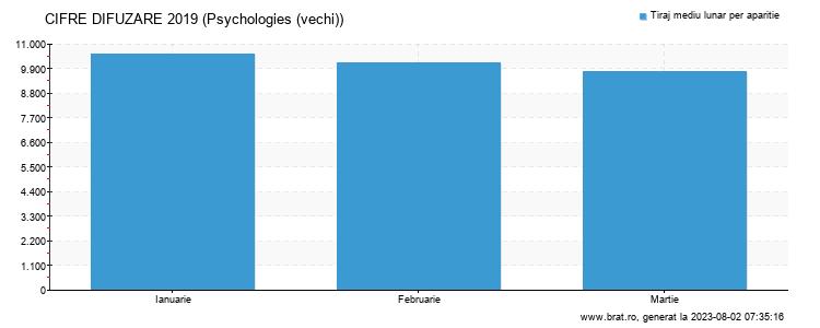 Grafic cifre difuzare - Psychologies
