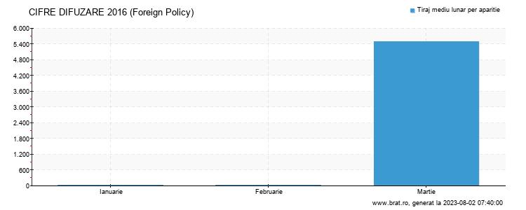 Grafic cifre difuzare - Foreign Policy