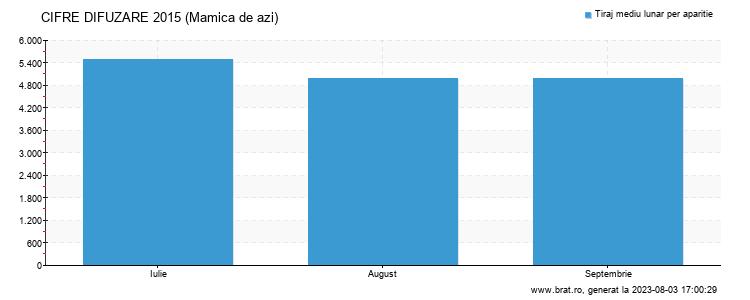 Grafic cifre difuzare - Mamica de azi