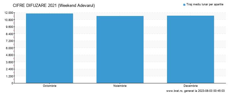 Grafic cifre difuzare - Weekend Adevarul