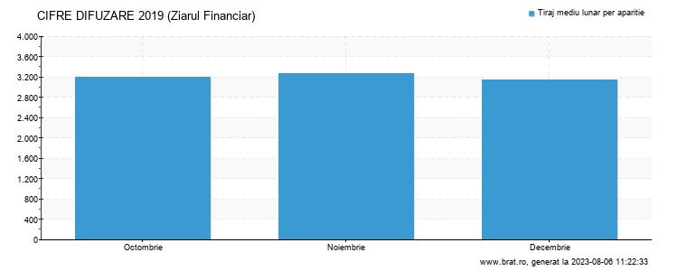 Grafic cifre difuzare - Ziarul Financiar