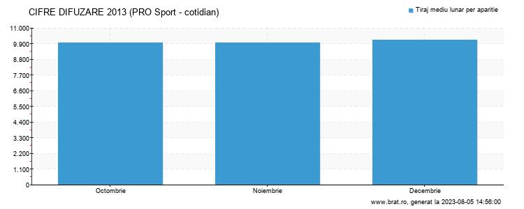 Grafic cifre difuzare - PRO Sport - cotidian
