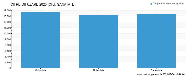 Grafic cifre difuzare - Click SANATATE