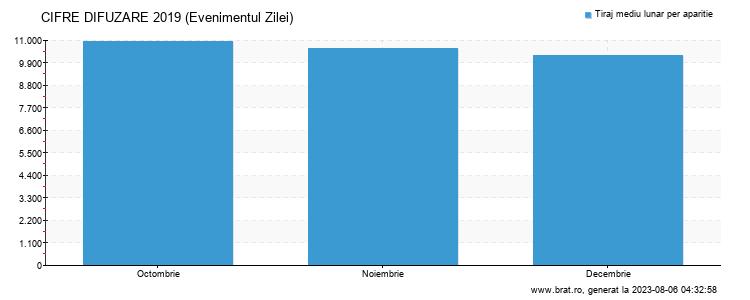 Grafic cifre difuzare - Evenimentul Zilei