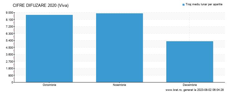 Grafic cifre difuzare - Viva