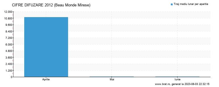 Grafic cifre difuzare - Beau Monde Mirese