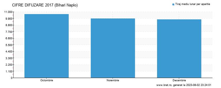 Grafic cifre difuzare - Bihari Naplo