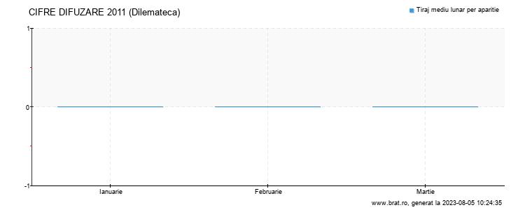 Grafic cifre difuzare - Dilemateca