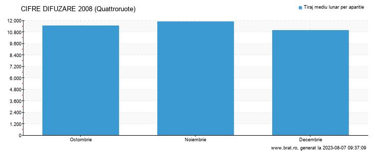 Grafic cifre difuzare - Quattroruote