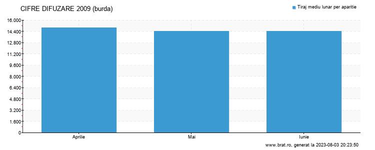 Grafic cifre difuzare - burda