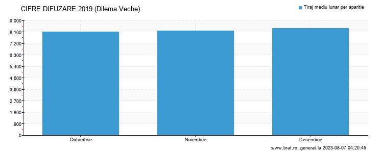 Grafic cifre difuzare - Dilema Veche