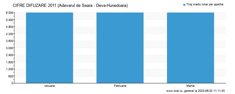 Grafic cifre difuzare - Adevarul de Seara - Deva-Hunedoara