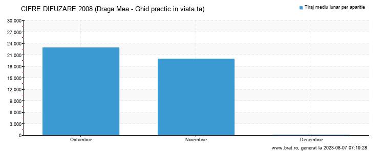 Grafic cifre difuzare - Draga Mea - Ghid practic in viata ta